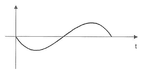 Slika 1: Grafična predstavitev človekovega tona